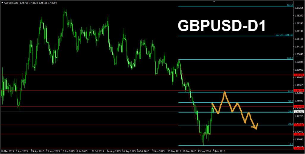 2016-2-5-GBP